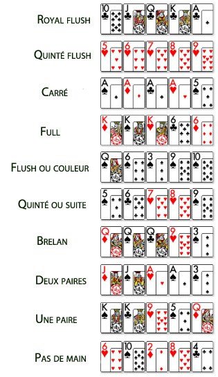 Ordre valeur combinaison poker poker face lady gaga lyrics clean version
