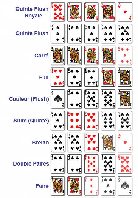 Poker liste combinaison