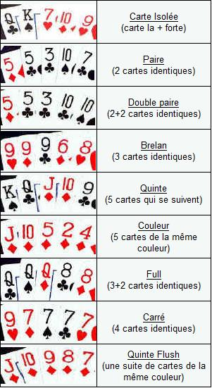 valeur main poker